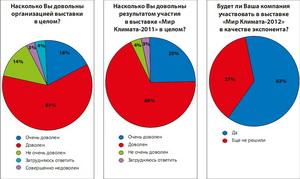 Статистика выставки