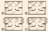 Секции перекрестно-точного теплообменника