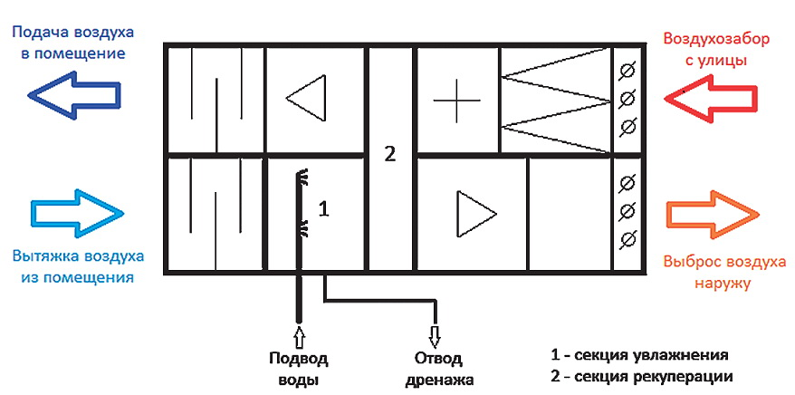 Схема рекуперативной установки