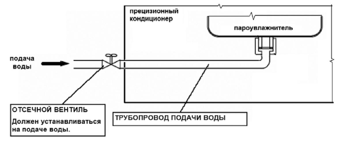в прецизионный кондиционер