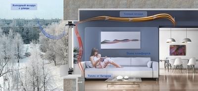 Свежий воздух может поступать вкомнаты ипри герметично закрытых окнах при условии, что они оборудованы приточными клапанами