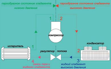 Принципиальная схема компрессионного цикла охлаждения