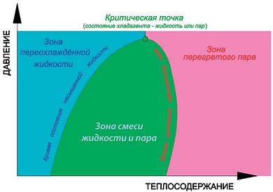 Диаграмма «Давление итеплосодержание»