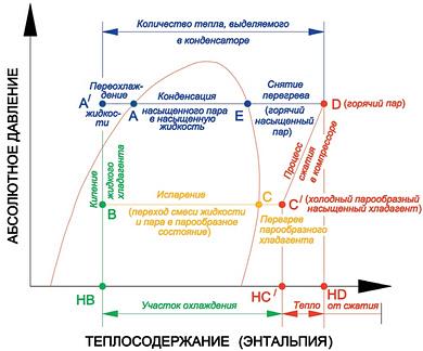 Изображение теоретического цикла сжатия надиаграмме «Давление итеплосодержание»