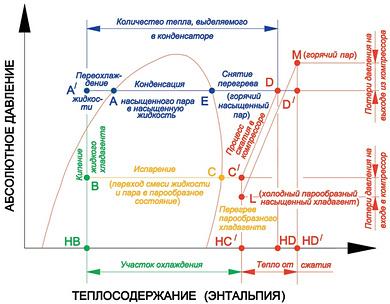 Изображение цикла реального сжатия на диаграмме «Давление – теплосодержание»