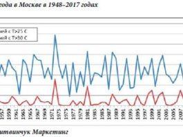 """График 1. Погода в Москве в 1948-2017 годах. Источник: """"Литвинчук Маркетинг"""""""