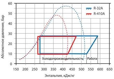 Компрессионный цикл на R-32