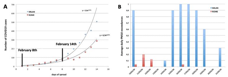 Кривая заболеваемости COVID-19 (а) и динамика загрязнения воздуха частицами PM10 (б) в Риме и Милане